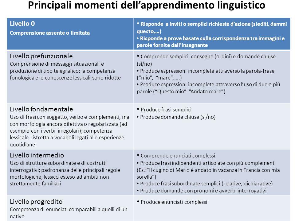 Principali momenti dell'apprendimento linguistico