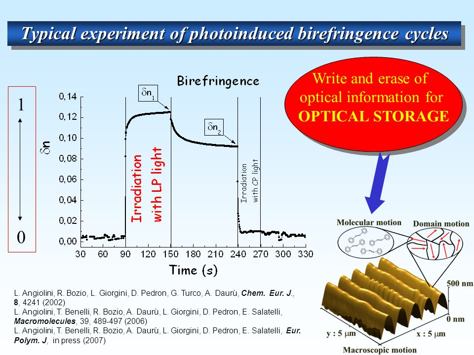 Typical experiment of photoinduced birefringence cycles