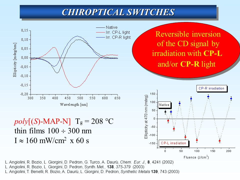 CHIROPTICAL SWITCHES Reversible inversion of the CD signal by