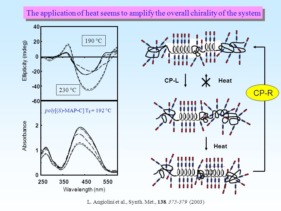 The application of heat seems to amplify the overall chirality of the system