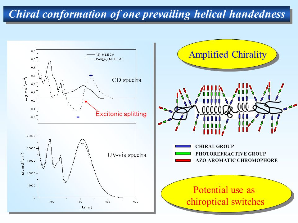 Chiral conformation of one prevailing helical handedness