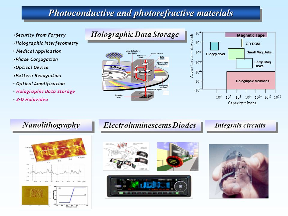 Photoconductive and photorefractive materials