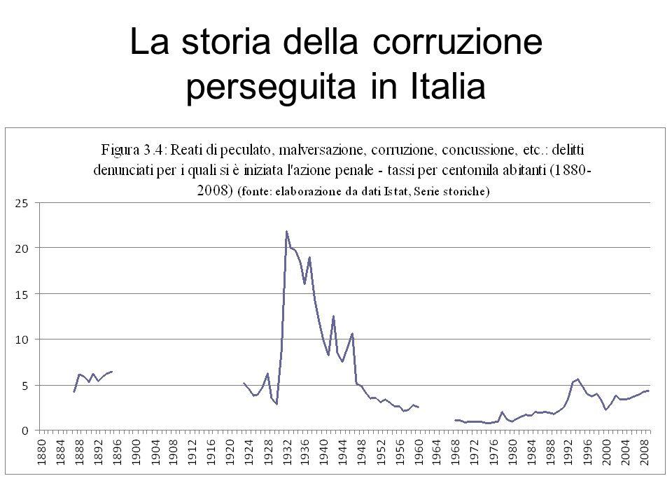 La storia della corruzione perseguita in Italia
