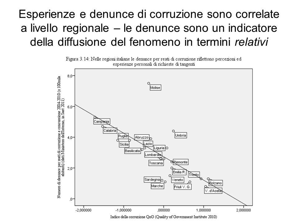 Esperienze e denunce di corruzione sono correlate a livello regionale – le denunce sono un indicatore della diffusione del fenomeno in termini relativi