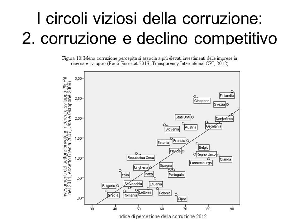 I circoli viziosi della corruzione: 2. corruzione e declino competitivo