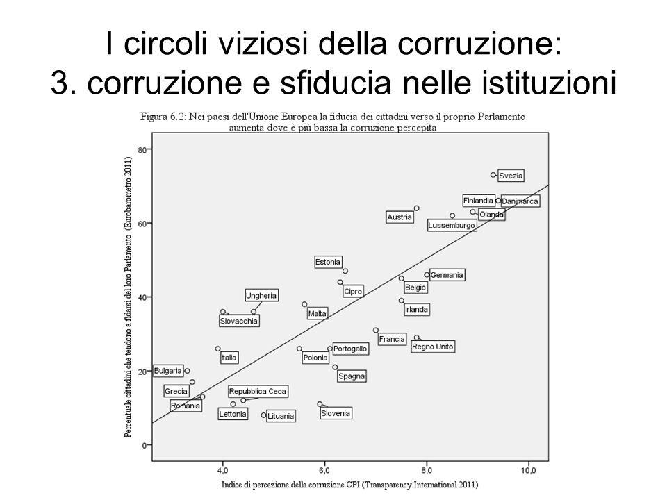 I circoli viziosi della corruzione: 3