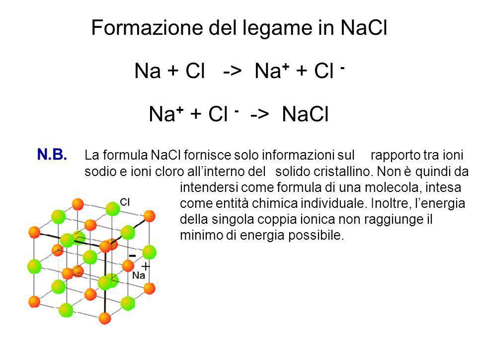 Formazione del legame in NaCl