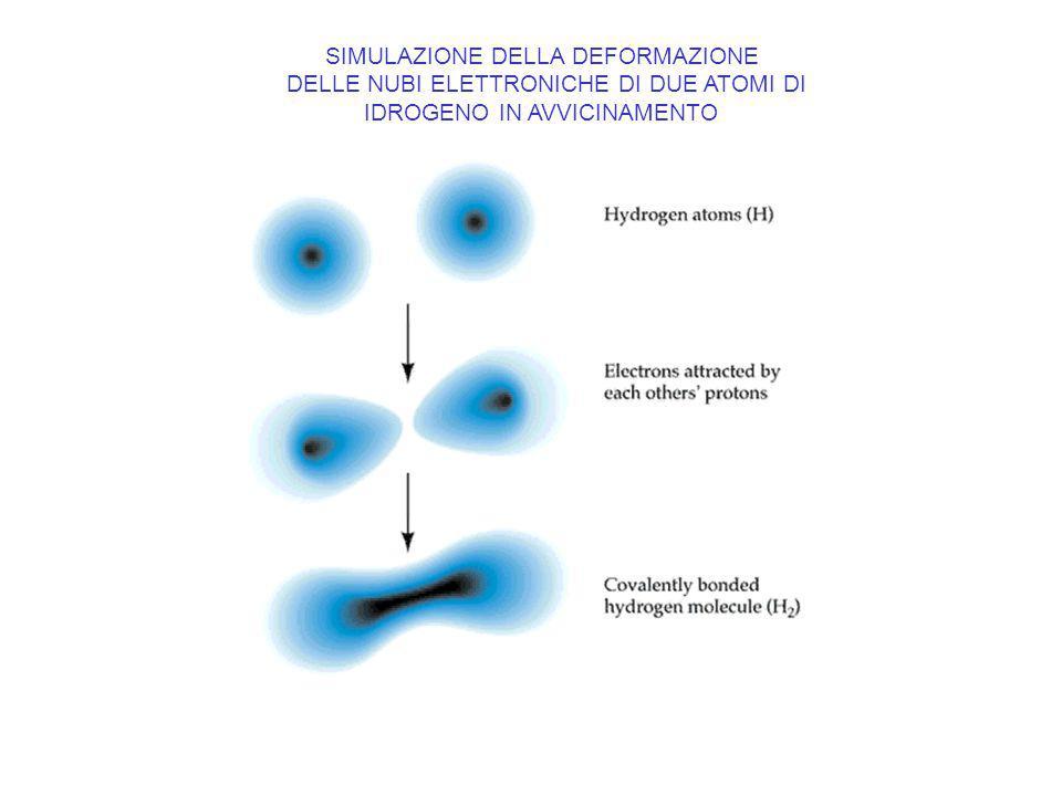 SIMULAZIONE DELLA DEFORMAZIONE DELLE NUBI ELETTRONICHE DI DUE ATOMI DI