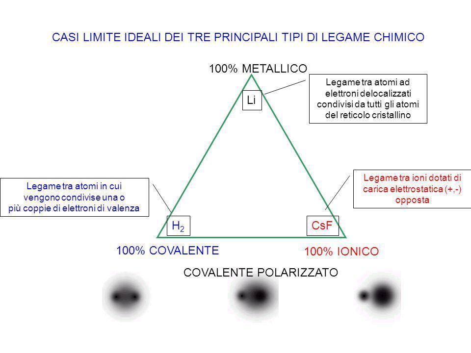 CASI LIMITE IDEALI DEI TRE PRINCIPALI TIPI DI LEGAME CHIMICO