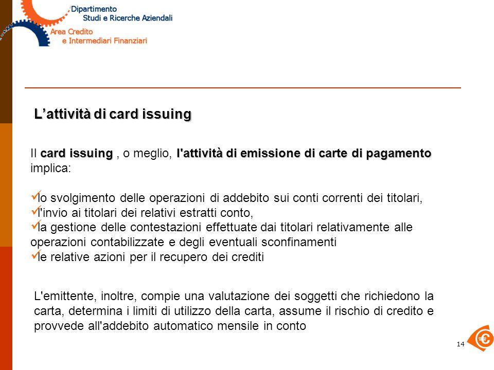 L'attività di card issuing