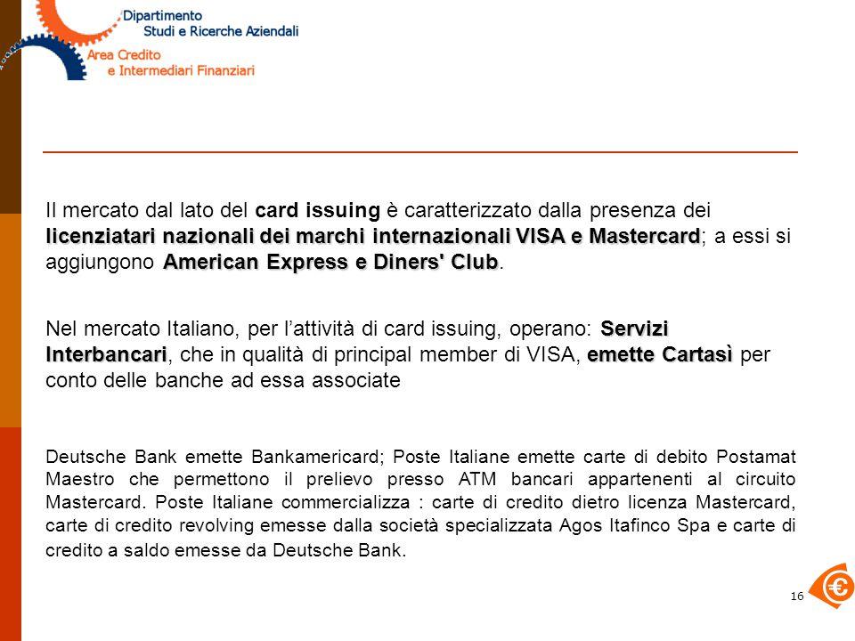 Il mercato dal lato del card issuing è caratterizzato dalla presenza dei licenziatari nazionali dei marchi internazionali VISA e Mastercard; a essi si aggiungono American Express e Diners Club.