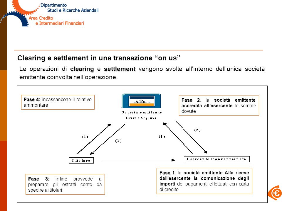 Clearing e settlement in una transazione on us