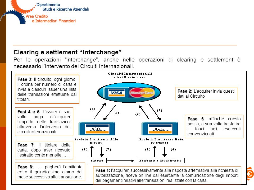 Clearing e settlement interchange