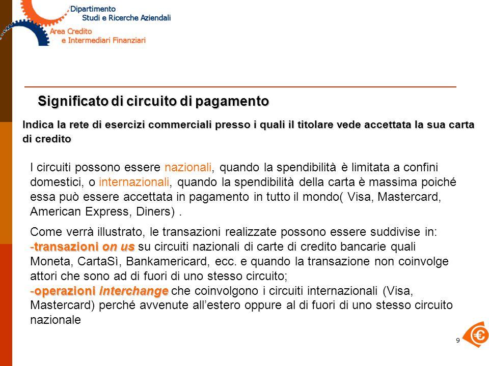 Significato di circuito di pagamento