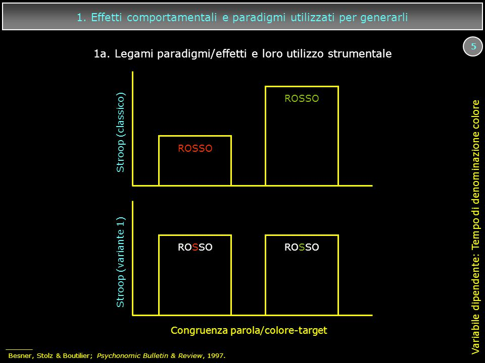 1. Effetti comportamentali e paradigmi utilizzati per generarli