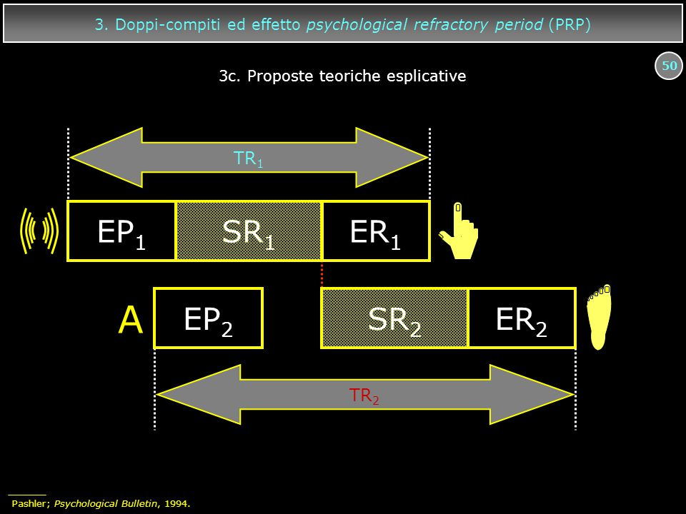 3. Doppi-compiti ed effetto psychological refractory period (PRP)