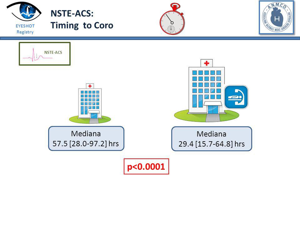 NSTE-ACS: Timing to Coro p<0.0001 Mediana Mediana