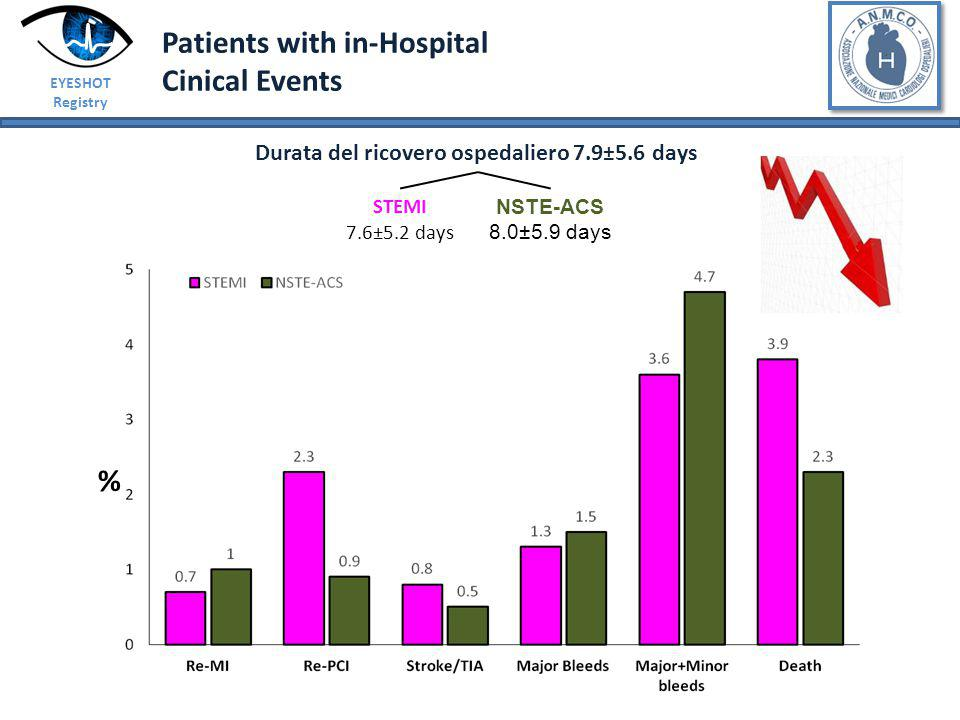 Patients with in-Hospital Cinical Events