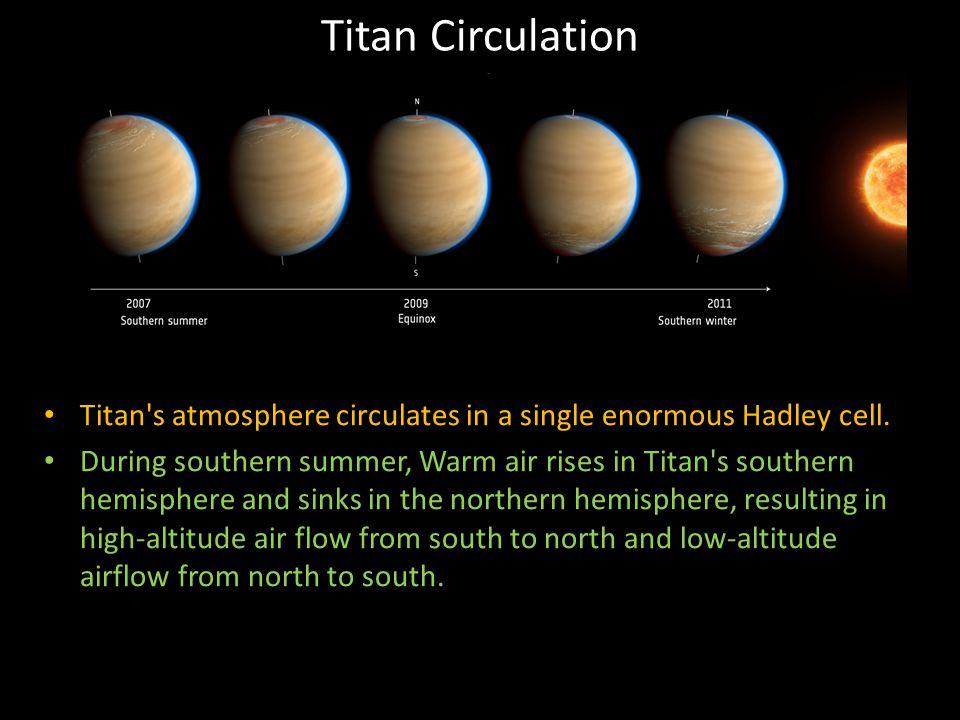 Titan Circulation Titan s atmosphere circulates in a single enormous Hadley cell.