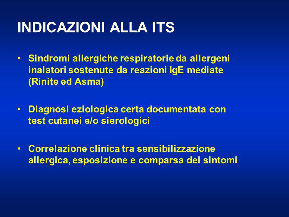 INDICAZIONI ALLA ITS Sindromi allergiche respiratorie da allergeni inalatori sostenute da reazioni IgE mediate (Rinite ed Asma)