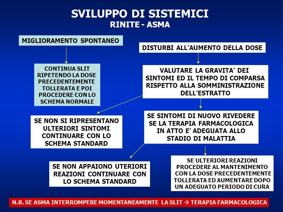 SVILUPPO DI SISTEMICI RINITE - ASMA MIGLIORAMENTO SPONTANEO