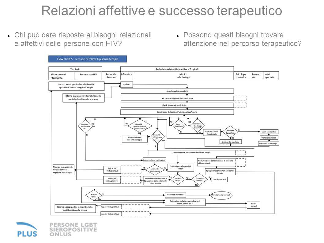 Relazioni affettive e successo terapeutico