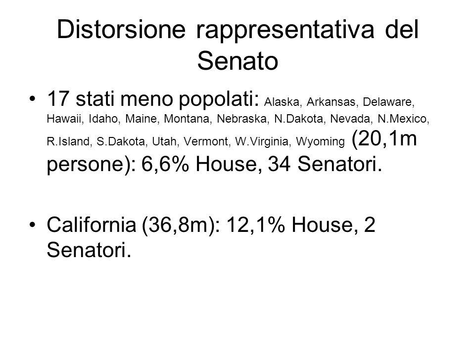 Distorsione rappresentativa del Senato
