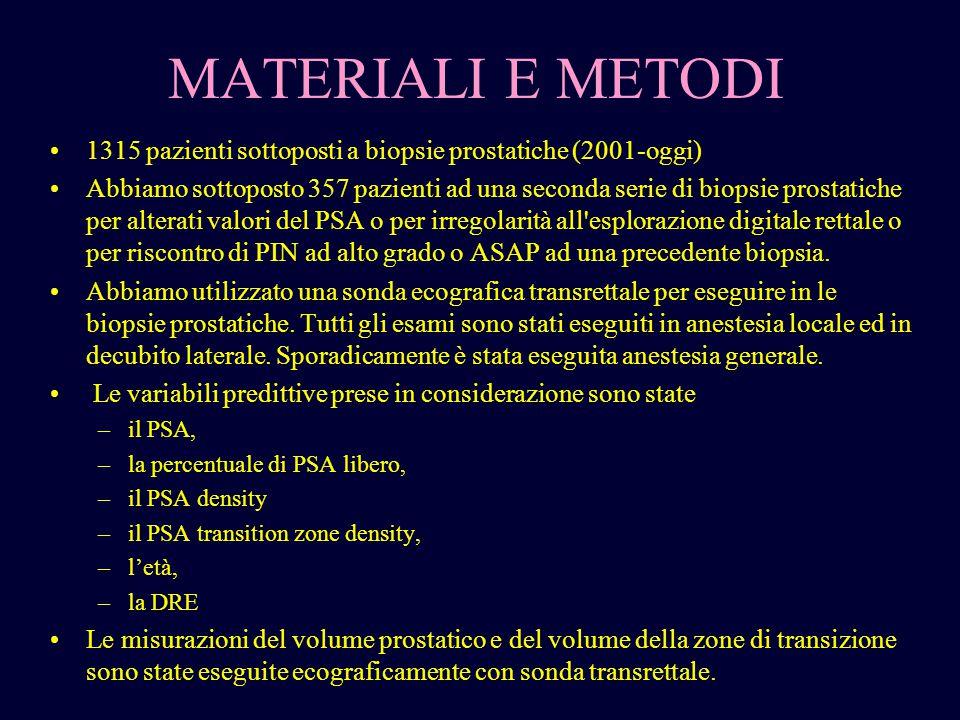 MATERIALI E METODI 1315 pazienti sottoposti a biopsie prostatiche (2001-oggi)