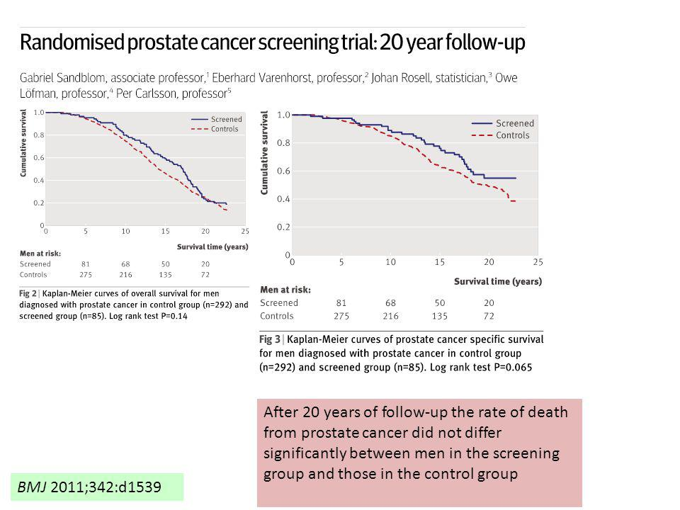 After 20 years of follow-up the rate of death from prostate cancer did not differ significantly between men in the screening group and those in the control group