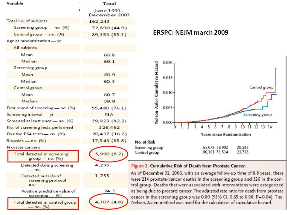ERSPC: NEJM march 2009