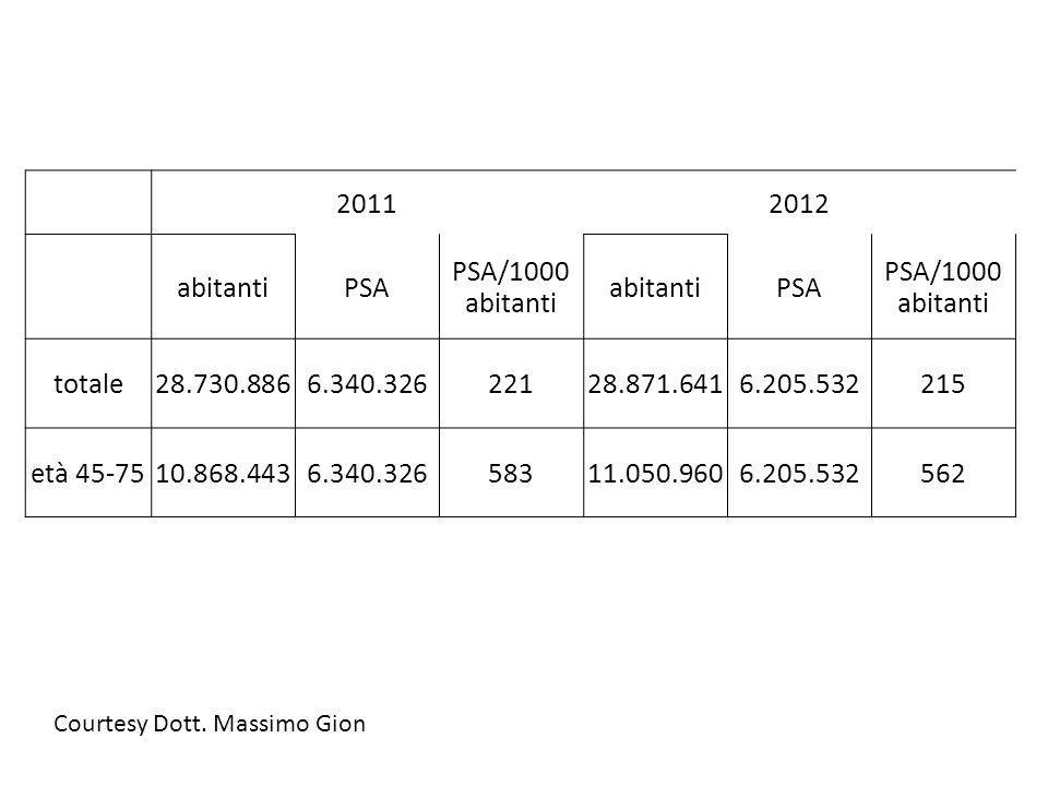 2011 2012 abitanti PSA PSA/1000 abitanti totale 28.730.886 6.340.326