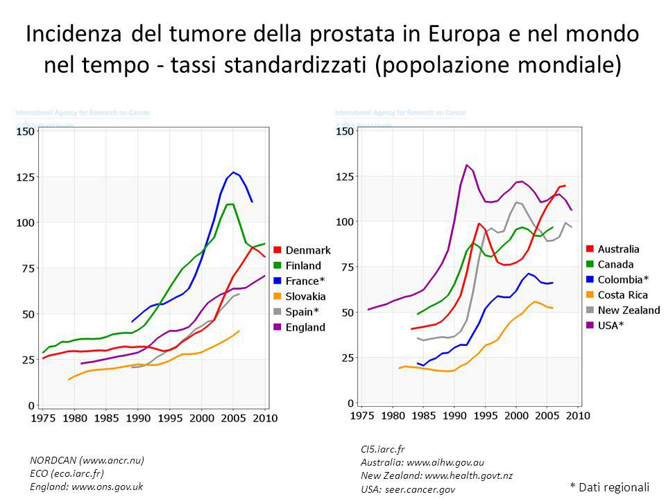 Incidenza del tumore della prostata in Europa e nel mondo nel tempo - tassi standardizzati (popolazione mondiale)