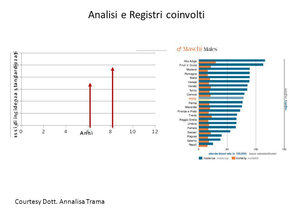 Analisi e Registri coinvolti