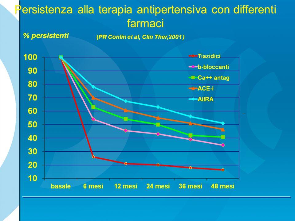 Persistenza alla terapia antipertensiva con differenti farmaci