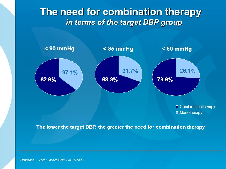 The need for combination therapy in terms of the target DBP group