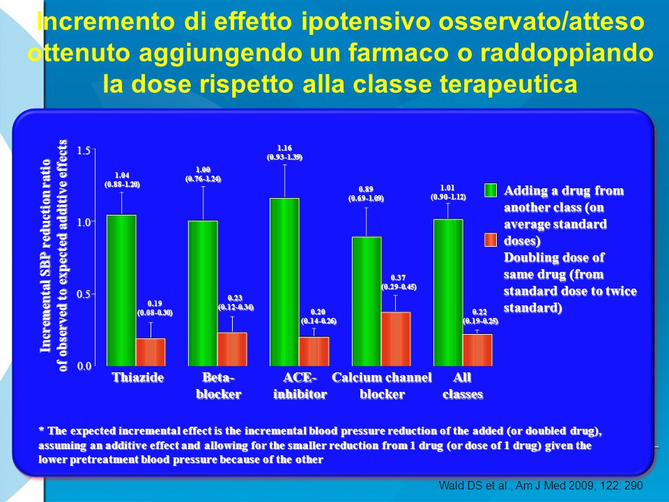 Incremento di effetto ipotensivo osservato/atteso ottenuto aggiungendo un farmaco o raddoppiando la dose rispetto alla classe terapeutica