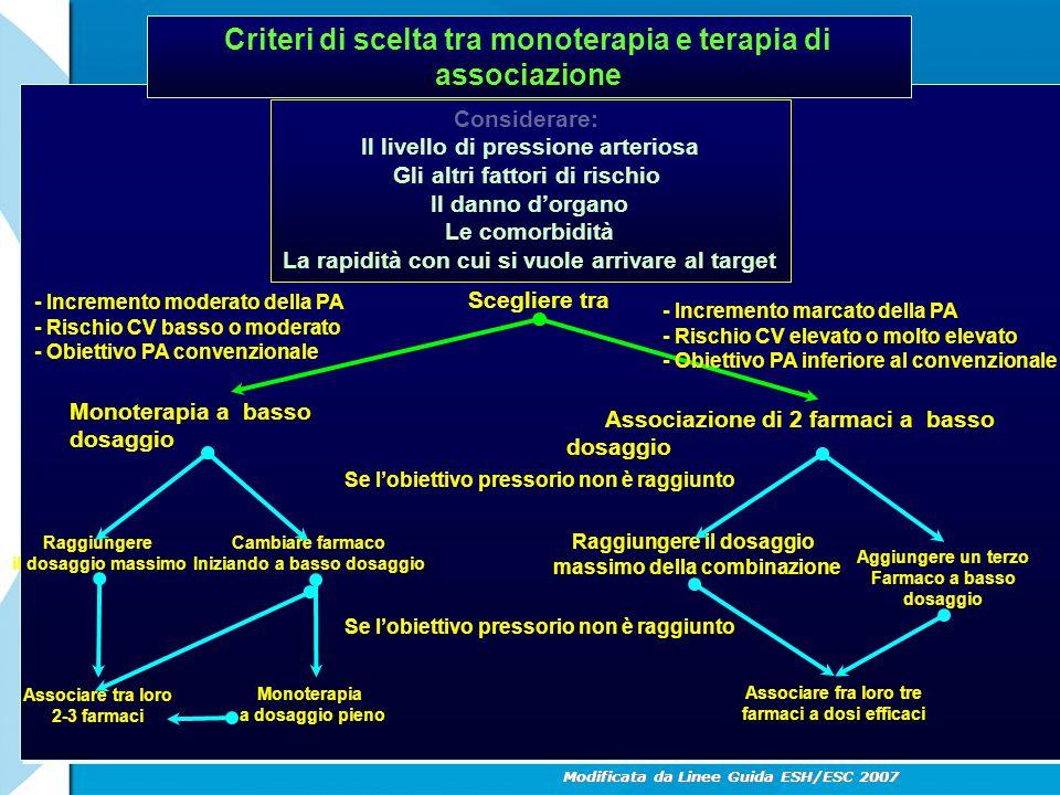 Criteri di scelta tra monoterapia e terapia di associazione