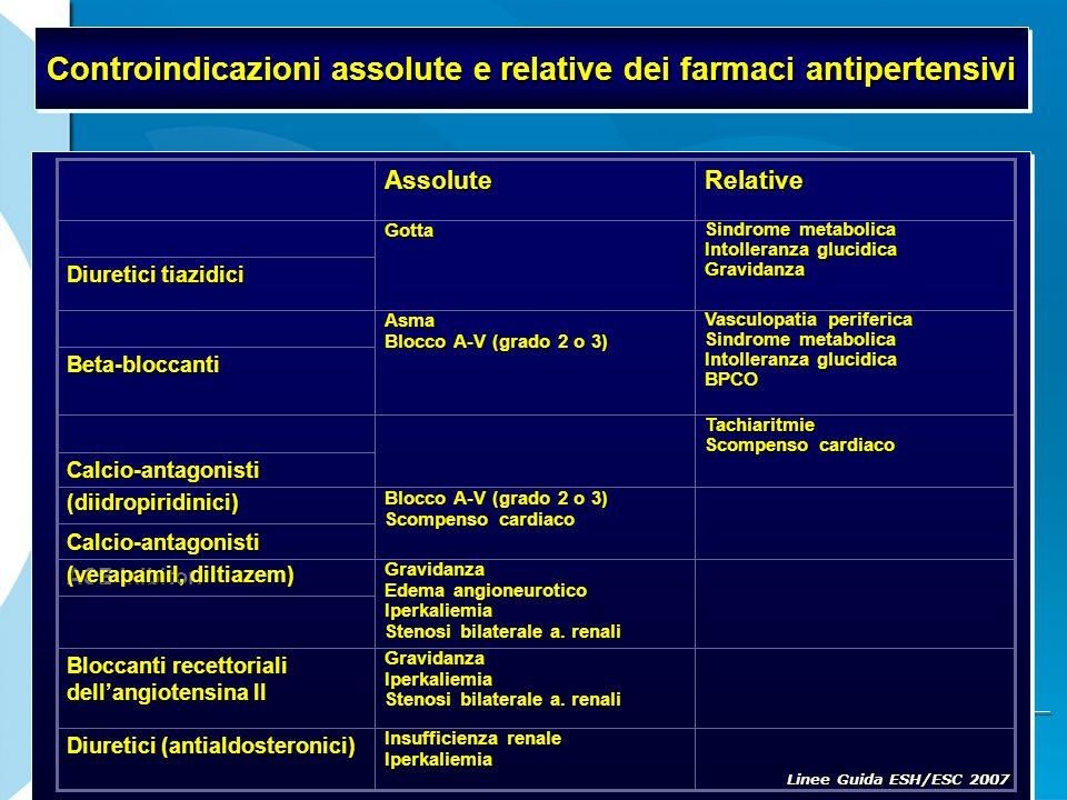 Controindicazioni assolute e relative dei farmaci antipertensivi