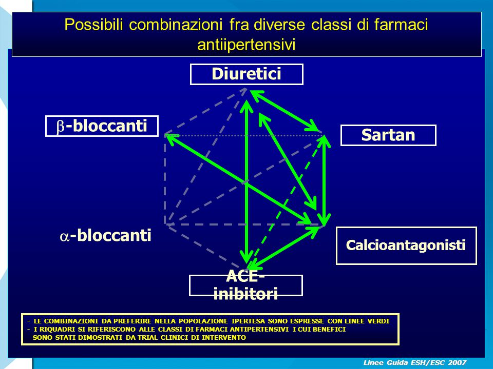 Possibili combinazioni fra diverse classi di farmaci antiipertensivi