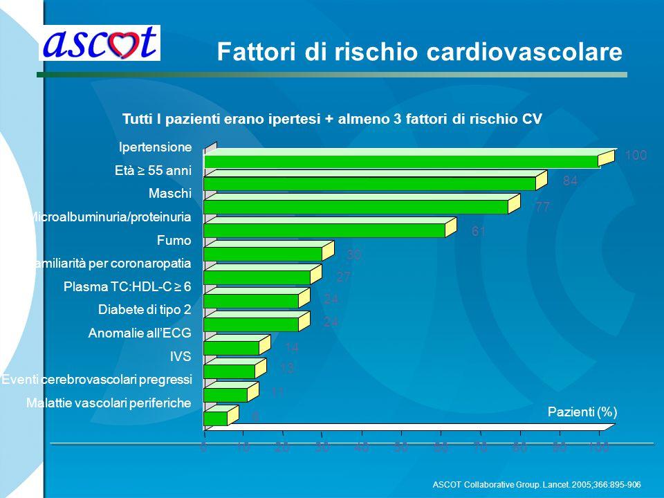 Tutti I pazienti erano ipertesi + almeno 3 fattori di rischio CV