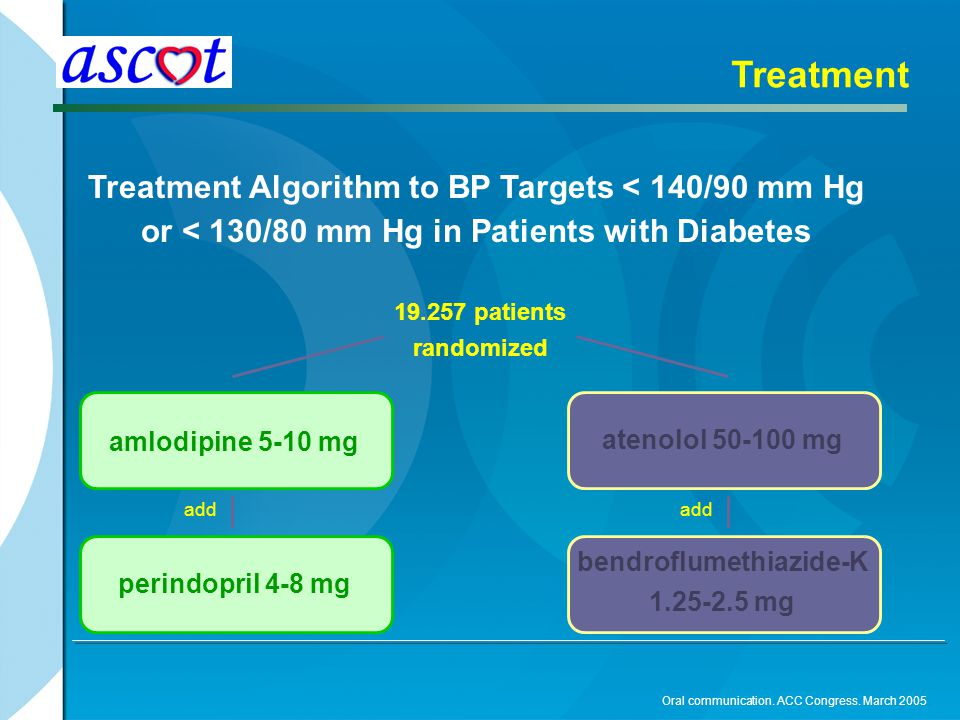 Treatment Treatment Algorithm to BP Targets < 140/90 mm Hg