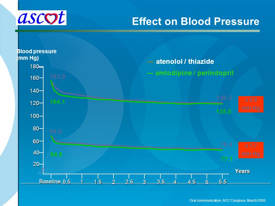 Effect on Blood Pressure