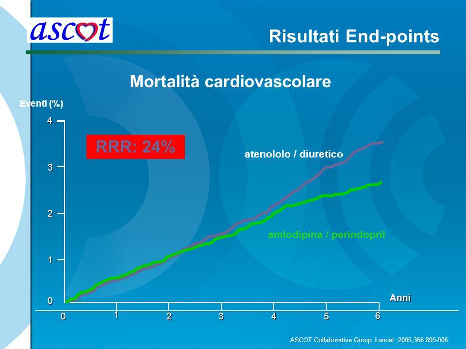 Mortalità cardiovascolare
