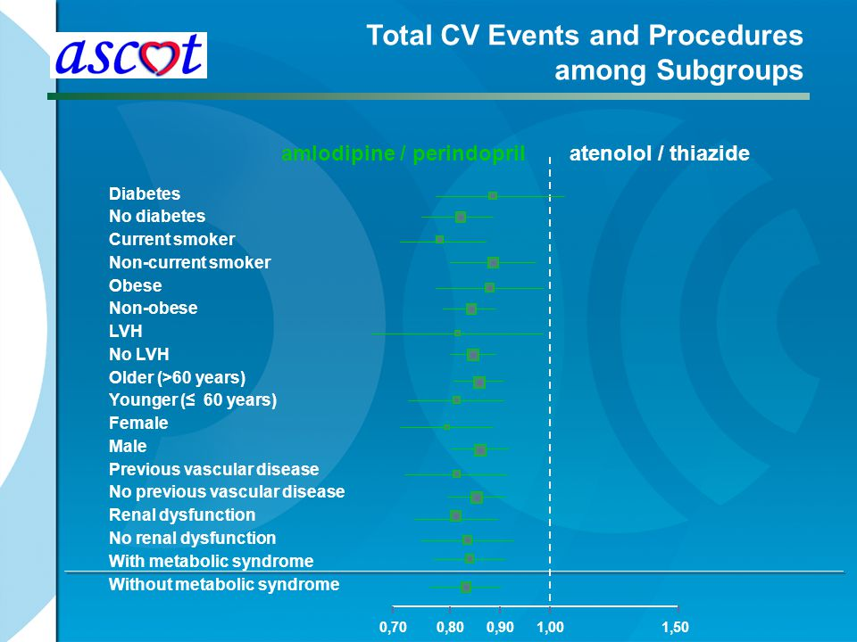 Total CV Events and Procedures among Subgroups
