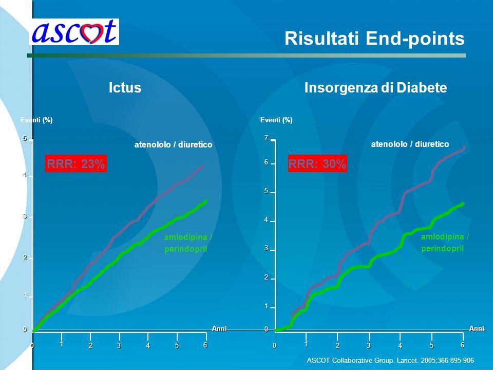 Risultati End-points Ictus Insorgenza di Diabete RRR: 23% RRR: 30%