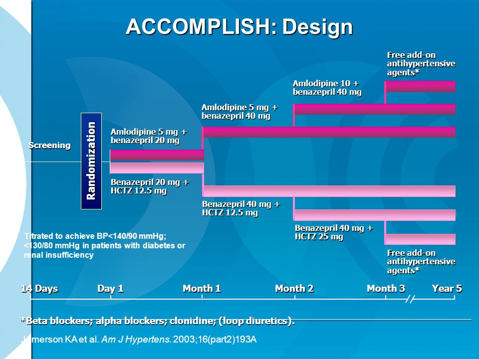 ACCOMPLISH: Design Randomization 14 Days Day 1 Month 1 Month 2 Month 3