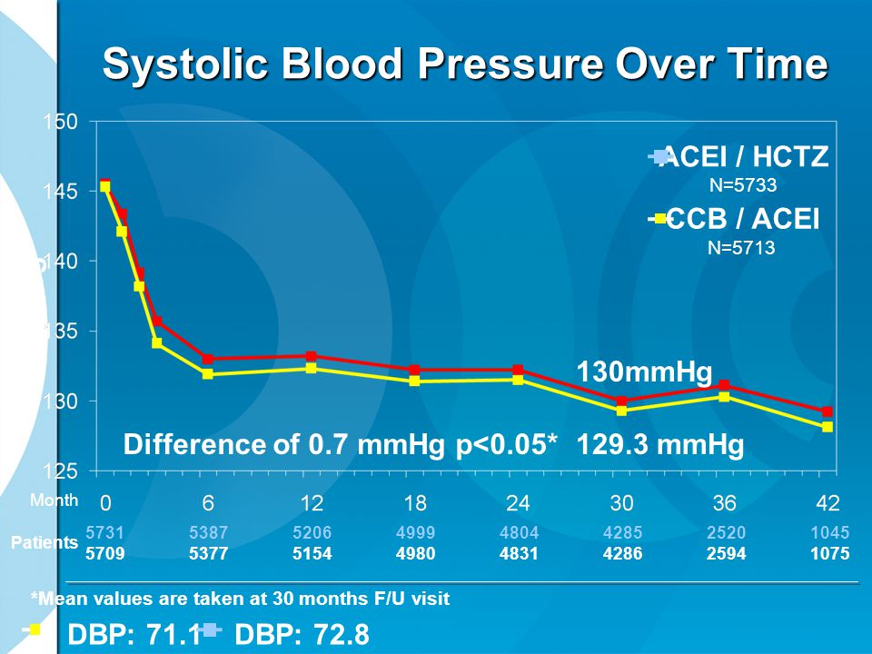 Systolic Blood Pressure Over Time