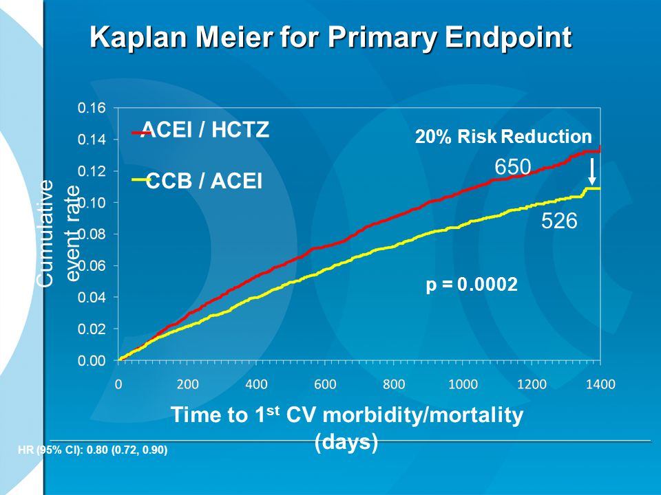 Kaplan Meier for Primary Endpoint