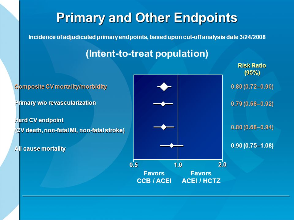 Primary and Other Endpoints