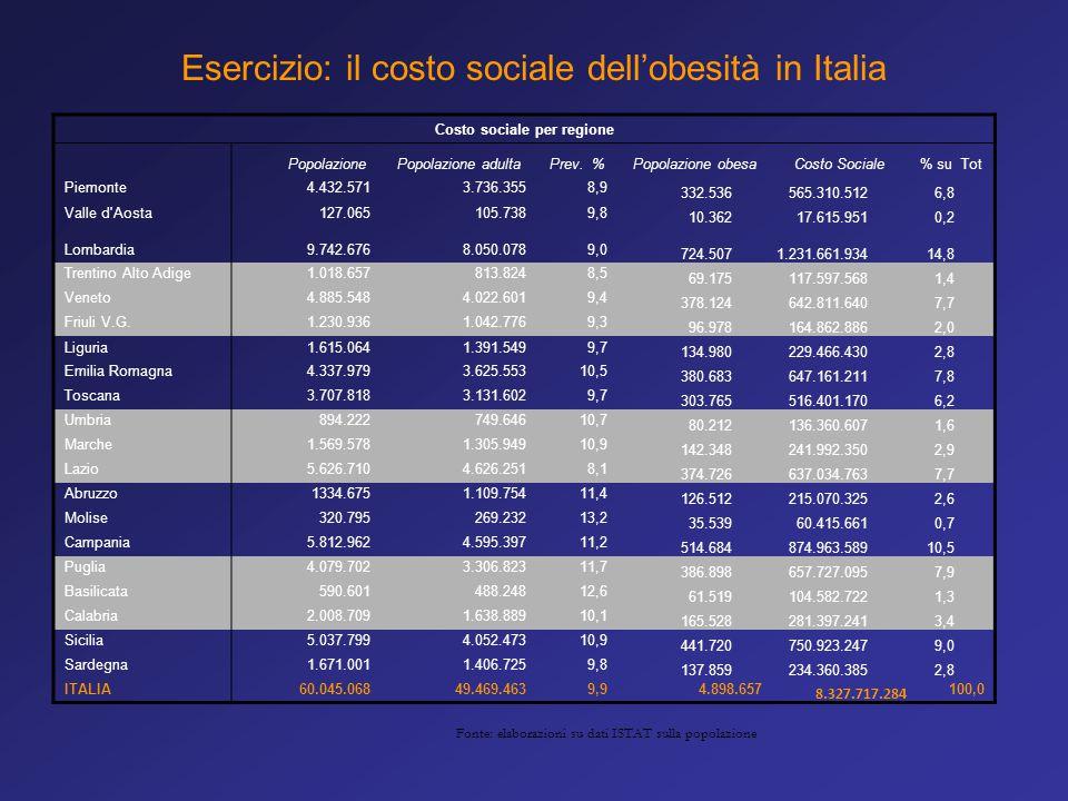 Costo sociale per regione
